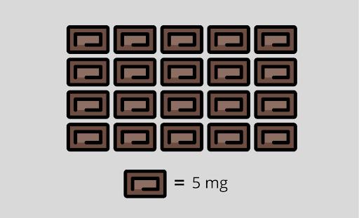 Edible Dosage Chart